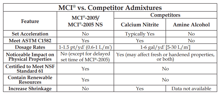 MCI vs Competitor Admixtures table MCI-2005